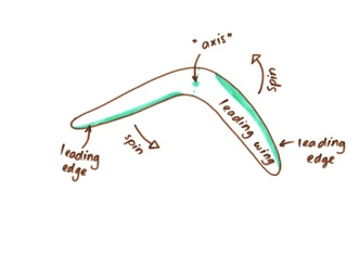 The Physics Of Boomerangs Motion And Energy 101
